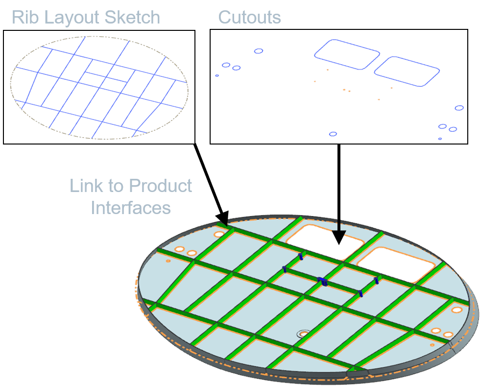 product interfaces